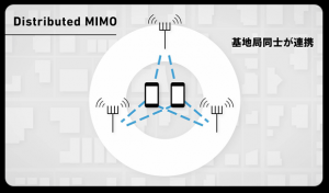 Distributed MIMO