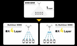 MultiUser MIMO/UL MultiUser MIMO