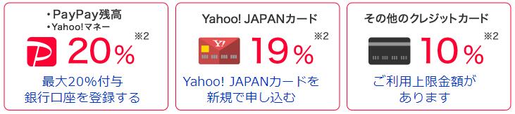 ソフトバンク「第2弾100憶円キャンペーン」 PayPayボーナス
