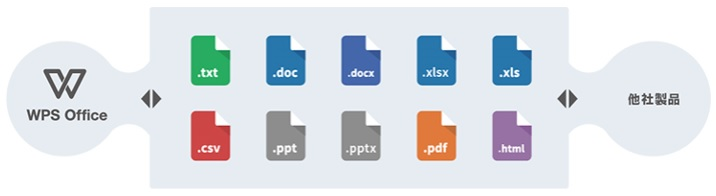 ソフトバンク「BBソフト」 WPS Officeの保存形式