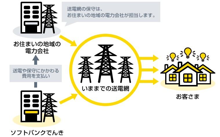 ソフトバンク「おうちでんき」 電力供給イメージ