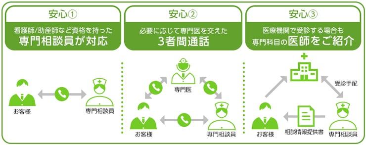 ソフトバンク「BBライフホームドクター」 健康相談ダイヤル